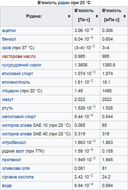 В'язкість рідин при 25 °C