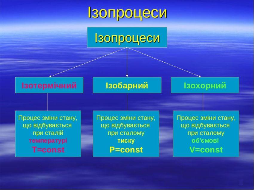 Види ізопроцесів