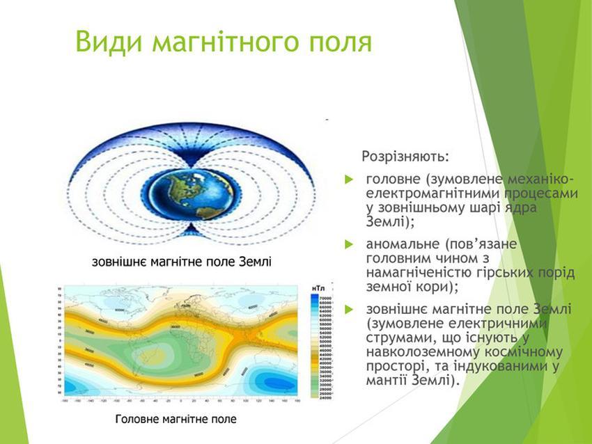 Види магнітного поля