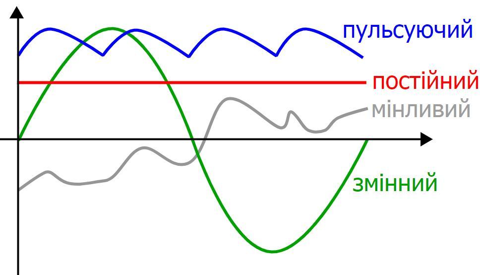 Види струму на графіку