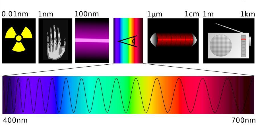 Видиме світло на електромагнітній шкалі