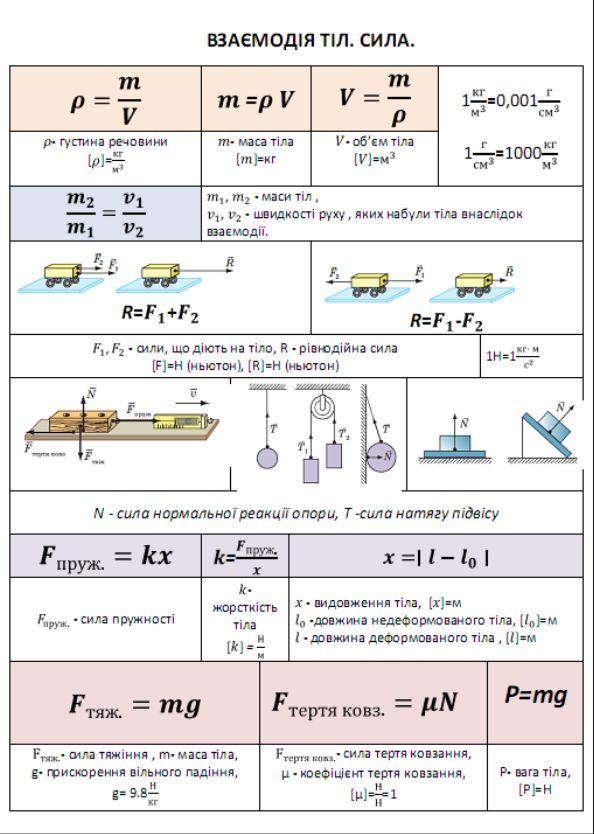 Взаємодія тіл, сила - формули