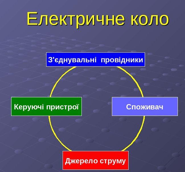 З чого складається електричне коло