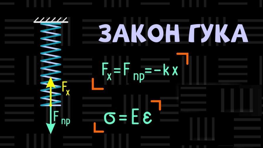 Закон Гука - приклад і формула
