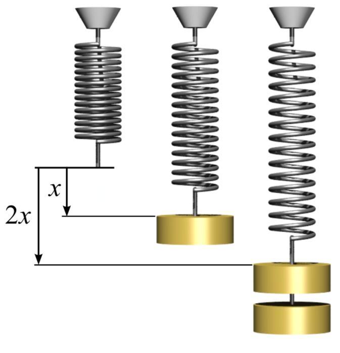 Закон Гука - сила пропорційна видовженню