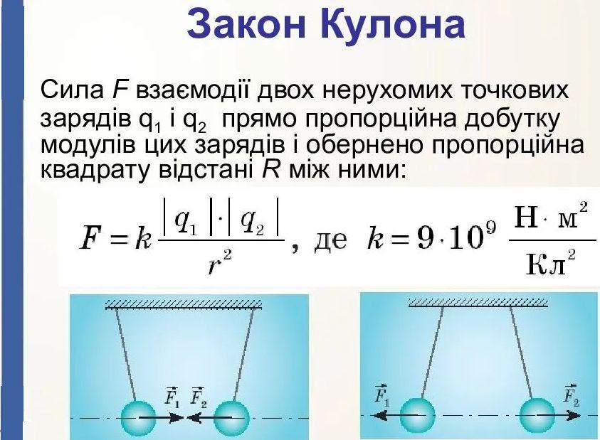 Закон кулона - формули і визначення