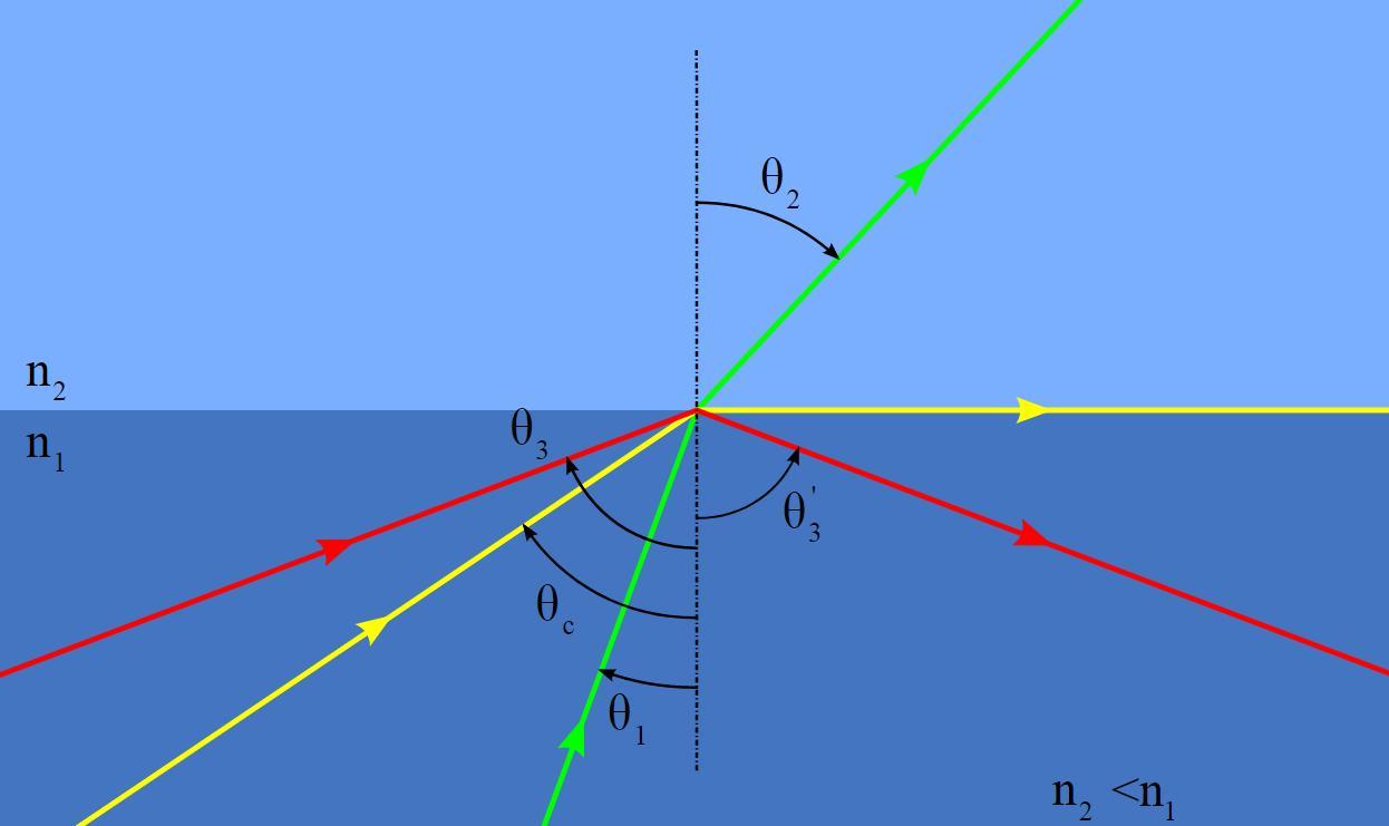 Залежність траєкторії світла від кута падіння, при переході з води в повітря