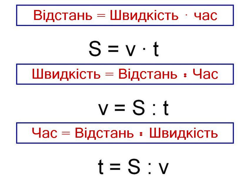 Знаходження швидкості - формули