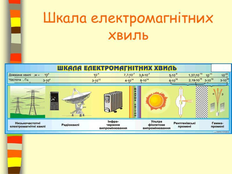 шкала електромагнітних хвиль