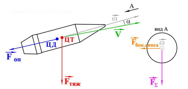 Діаграма сил, що діють на кулю в польоті