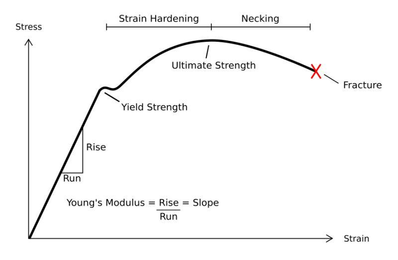 Діаграма розтягання металевого зразка