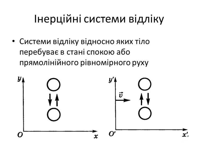 Інерційні системи відліку