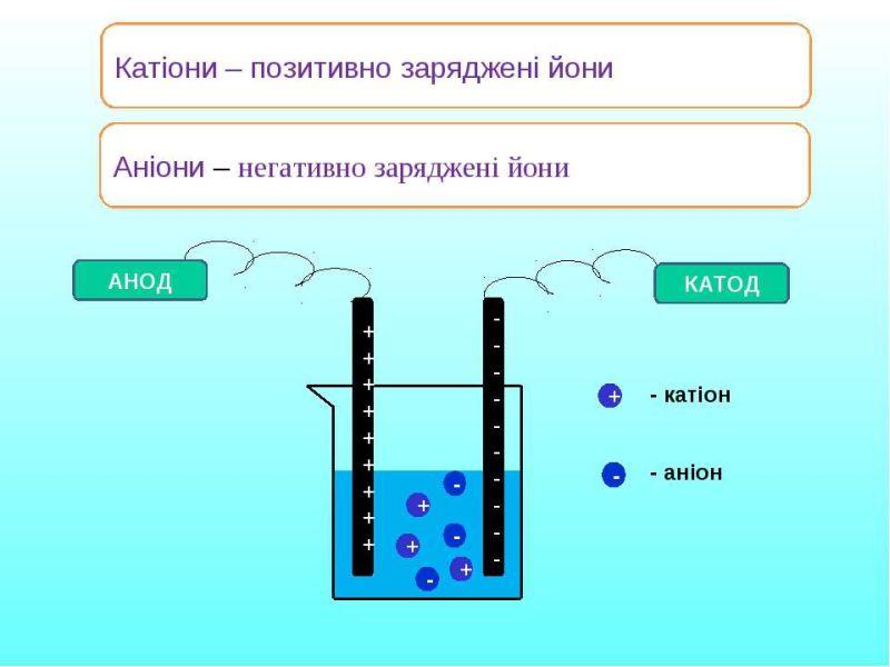 Катіони і аніони - визначення