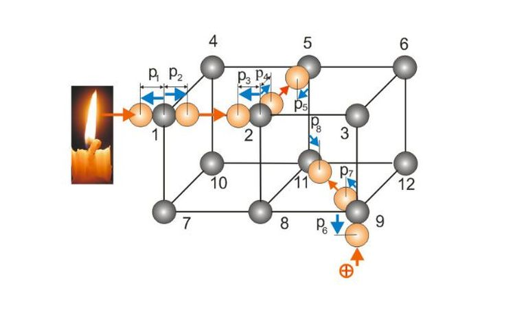 Коливання молекул кристалічних тіл