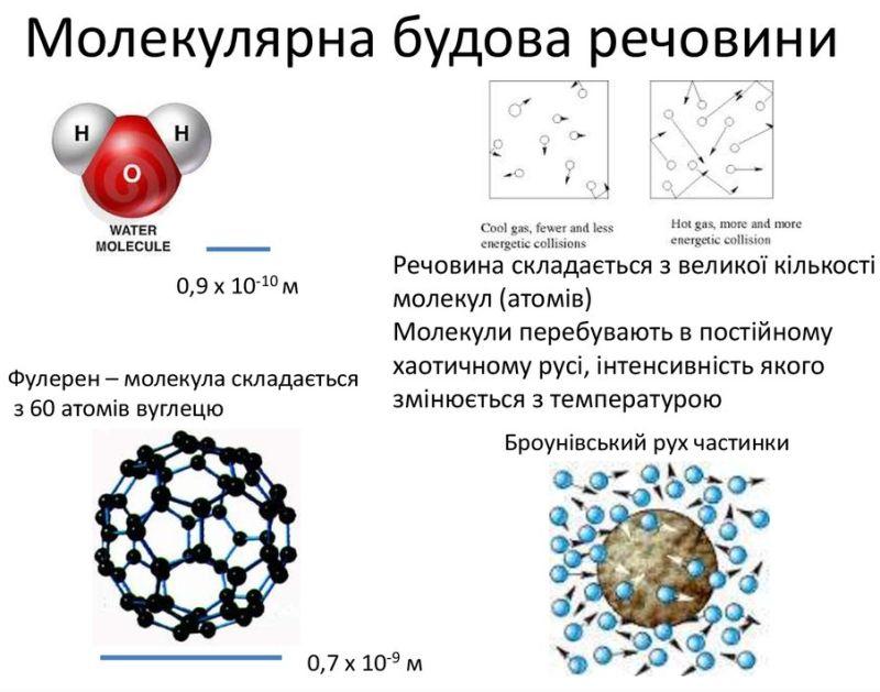 Молекулярна будова речовини