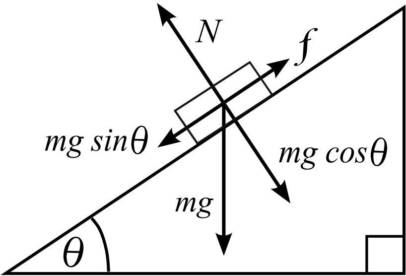 N - сила нормальної реакції, f - сила тертя спокою