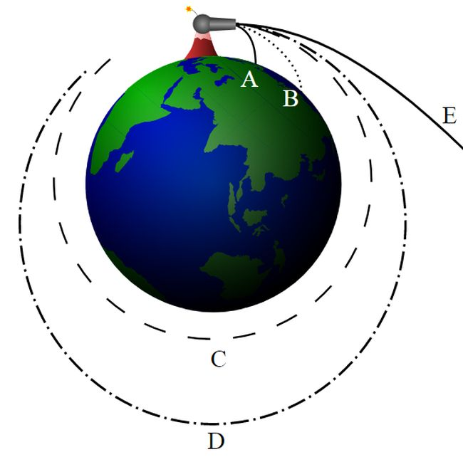 Ньютонові криві польоту снарядів