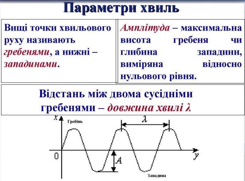 Параметри хвилі
