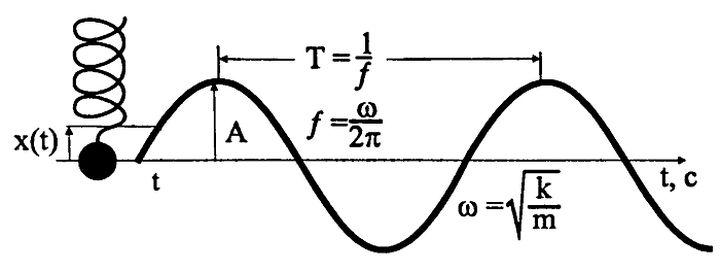 Період коливань - графік