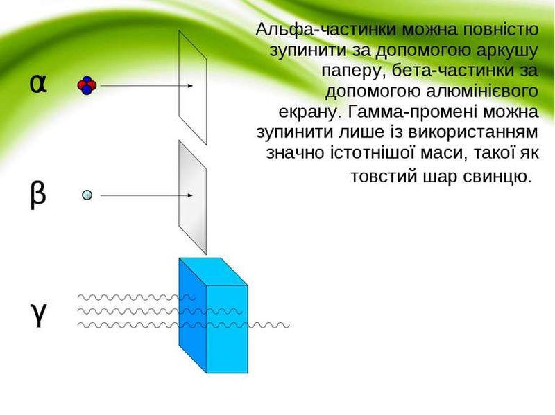 Проникність радіоактивного випромінювання
