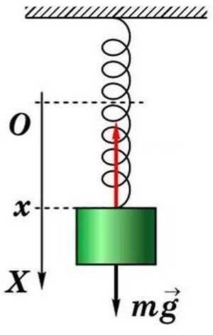 Приклад амплітуди коливань на пружинному маятнику