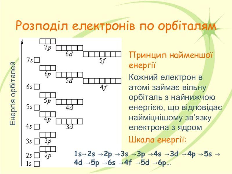 Розподіл електронів по орбіталям