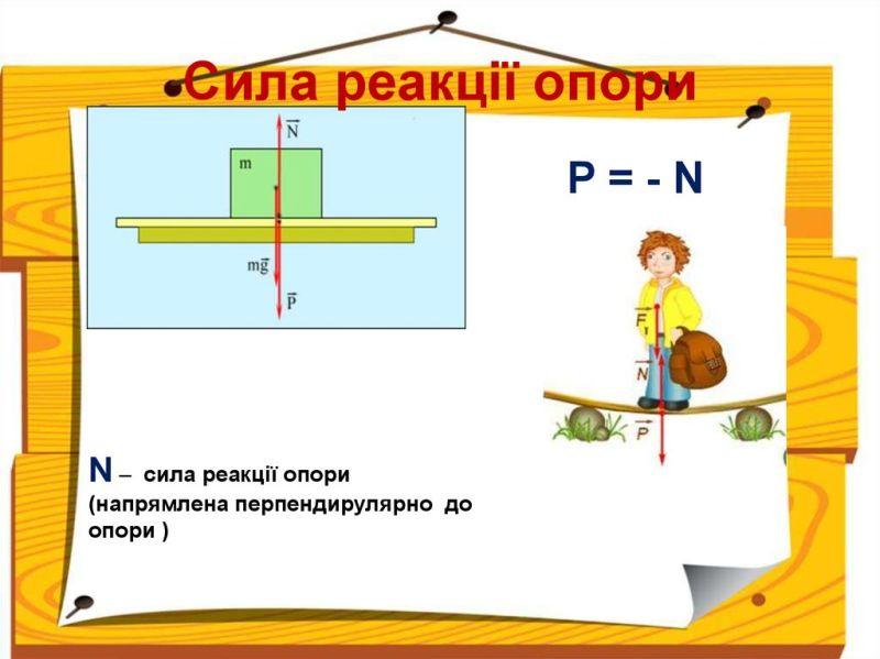 Сила реакції опори - формули