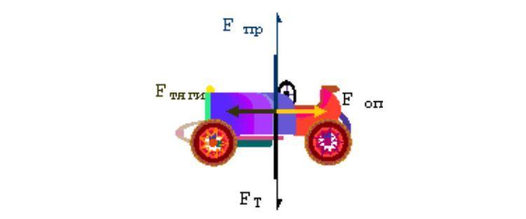 Сили, що діють на автомобіль
