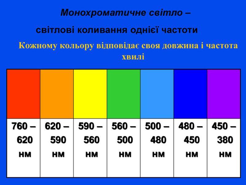 Таблиця довжини хвилі в залежності від кольору