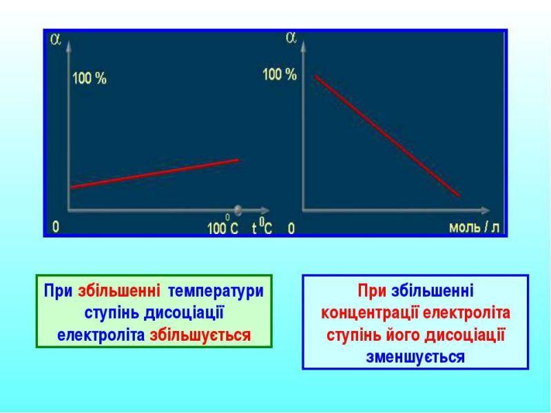 Температура і концентрація в електроліті