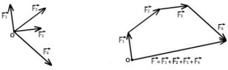 Вектор рівнодіючих сил 2