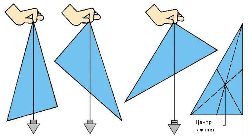 Визначення центру тяжіння