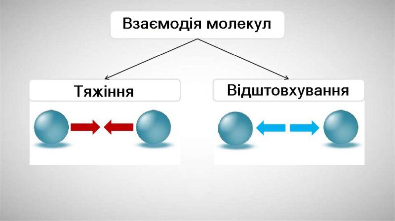 Взаємодія молекул