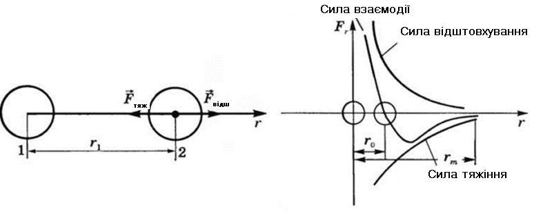 Залежність сил тяжіння і відштовхування від відстані між молекулами