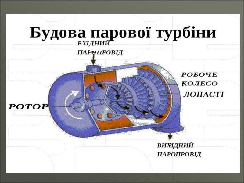 Будова парової турбіни