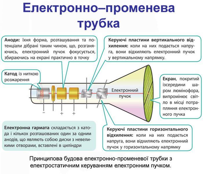 Електронно-променева трубка - опис і властивості