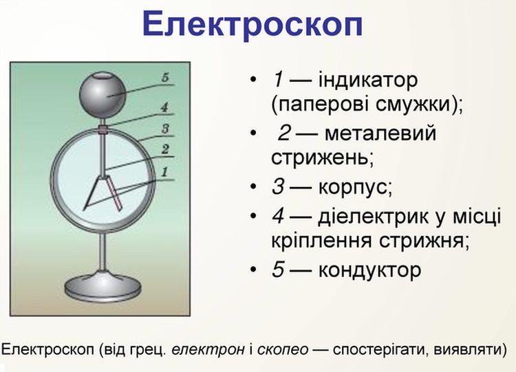 Електроскоп - визначення і будова