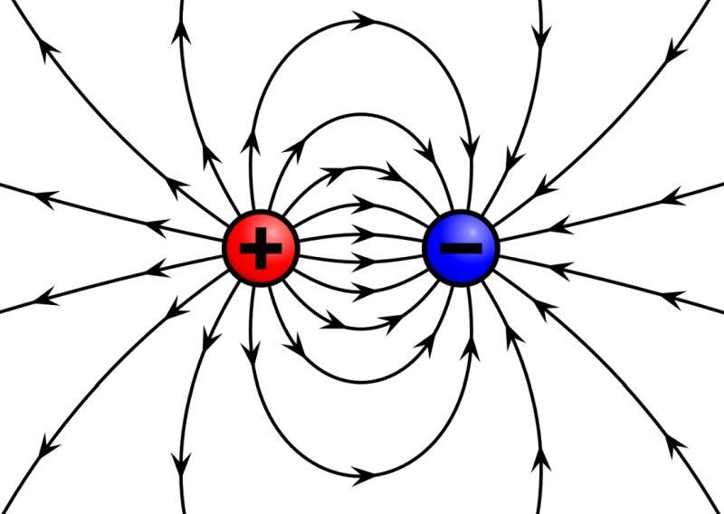Електричне поле позитивного і негативного точкових зарядів