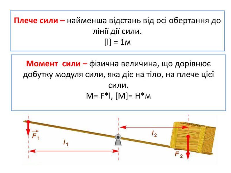 Плече сили і момент сили - визначення