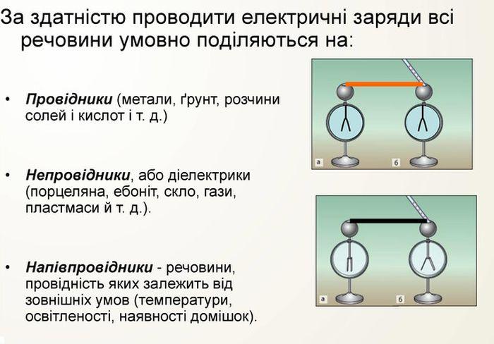 Провідність матеріалів - види