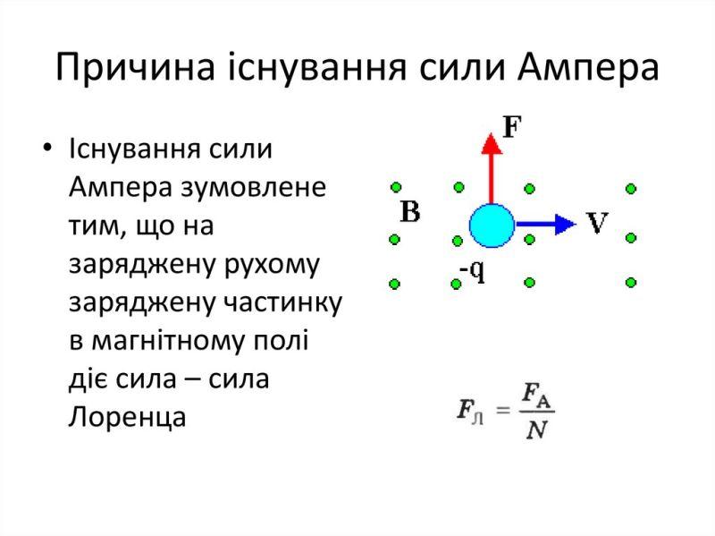 Причини існування сили Ампера