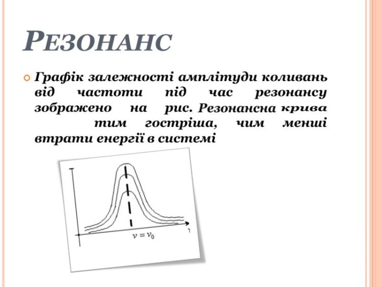 Резонанс - графік