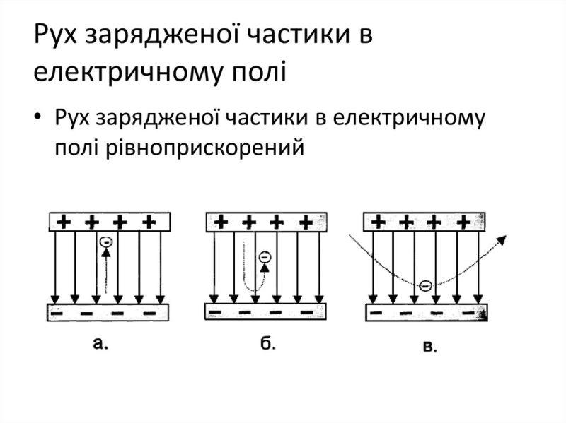 Рух зарядженої частинки в електричному полі