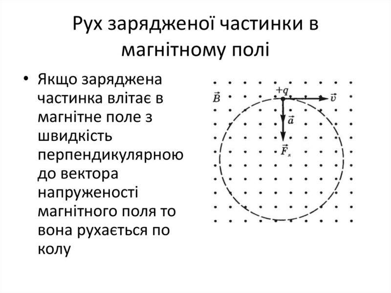 Рух зарядженої частинки в магнітному полі2