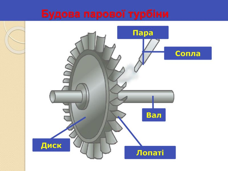 Схематична будова парової турбіни