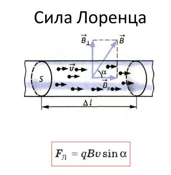 Сила Лоренца - формула і приклад