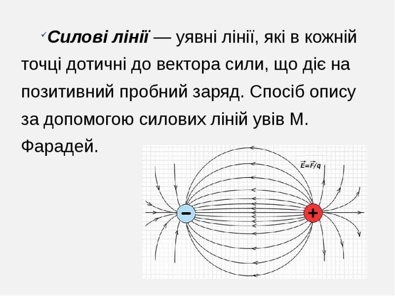 Силові лінії - визначення