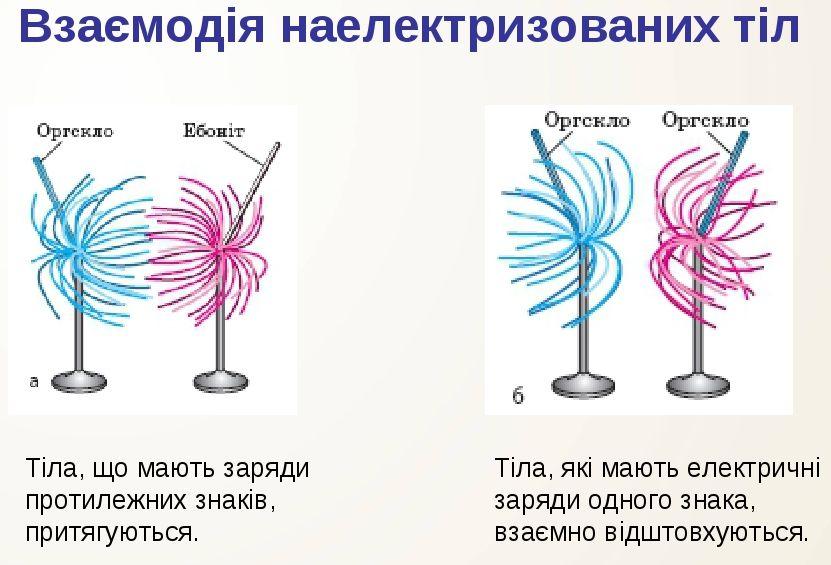 Взаємодія наелектризованих тіл