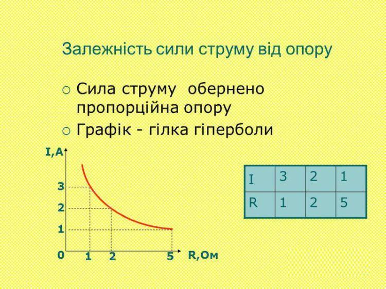 Залежність сили струму від опору