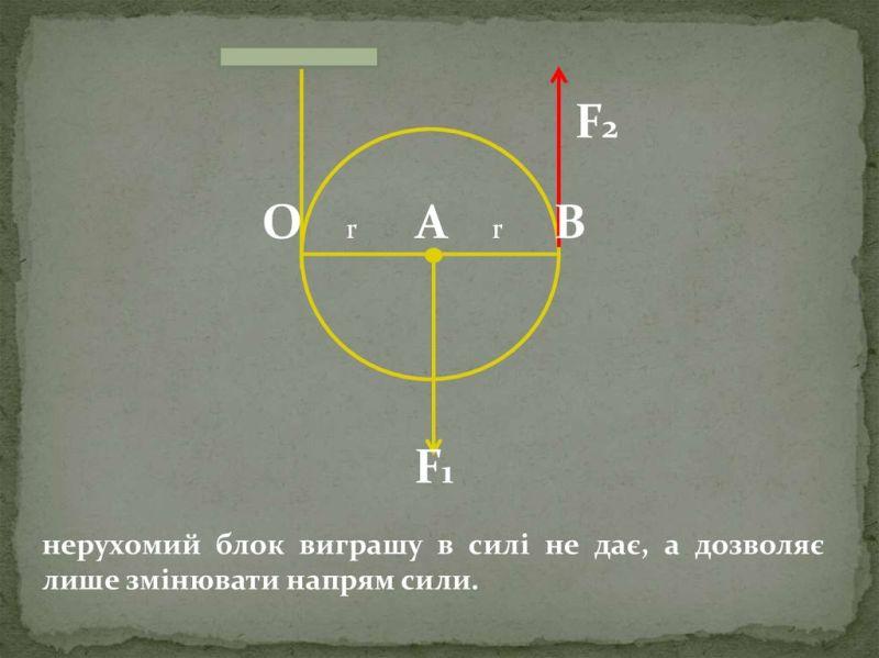 Золоте правило механіки5